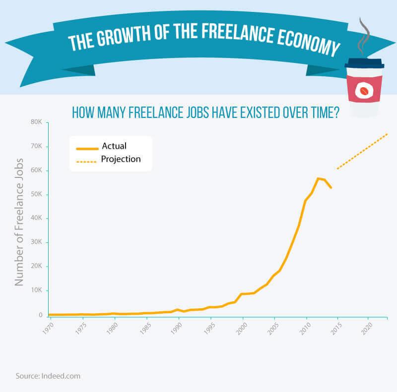 freelance economy statistics