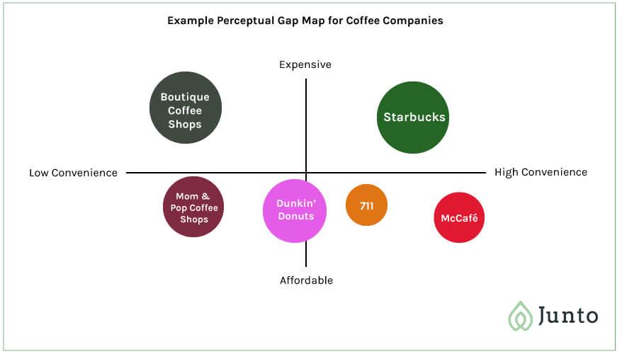 Perceptual Gap Map Example
