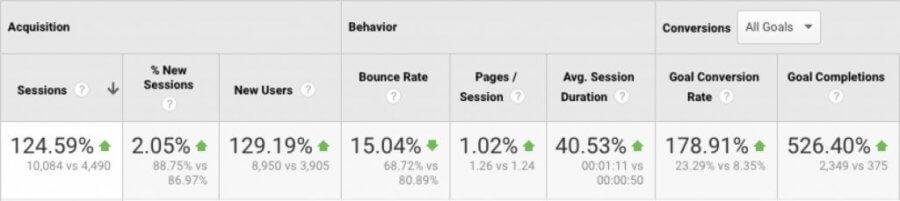 affiliate marketing case study stats