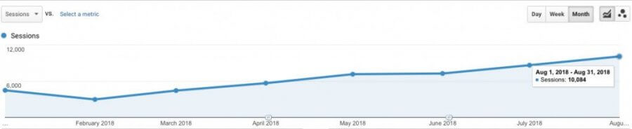 affiliate marketing growth january august