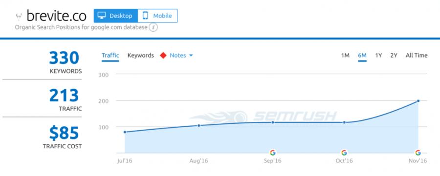 brevite traffic generation keyword rankings