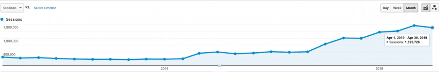 content marketing organic traffic growth