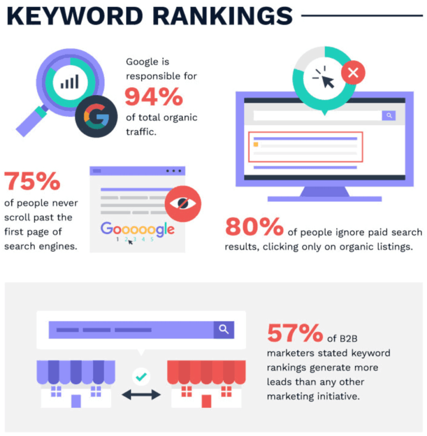 Keyword rankings infographic